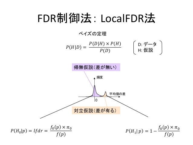 FDR制御法: LocalFDR法𝑃 𝐻0|𝑝 = 𝑙𝑓𝑑𝑟 =𝑓0 𝑝 × 𝜋0𝑓(𝑝)帰無仮説(差が無い)対立仮説(差が有る)平均値の差頻度0𝑃 𝐻1| 𝑝 = 1 −𝑓0 𝑝 × 𝜋0𝑓(𝑝)ベイズの定理𝑃 𝐻|𝐷 =𝑃(𝐷|𝐻) × 𝑃...