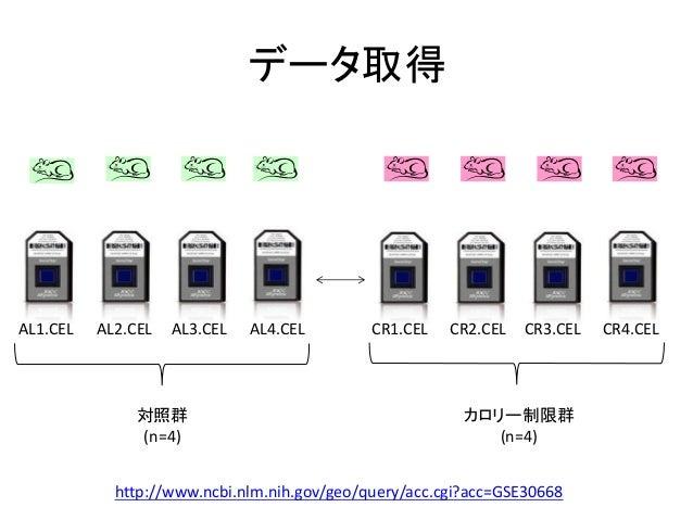 データ取得http://www.ncbi.nlm.nih.gov/geo/query/acc.cgi?acc=GSE30668対照群(n=4)カロリー制限群(n=4)AL1.CEL AL2.CEL AL3.CEL AL4.CEL CR1.CEL...