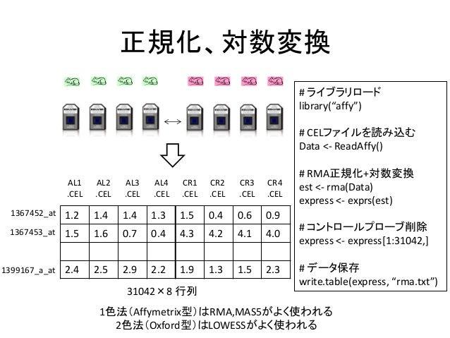 """正規化、対数変換1色法(Affymetrix型)はRMA,MAS5がよく使われる2色法(Oxford型)はLOWESSがよく使われる# ライブラリロードlibrary(""""affy"""")# CELファイルを読み込むData <- ReadAffy(..."""