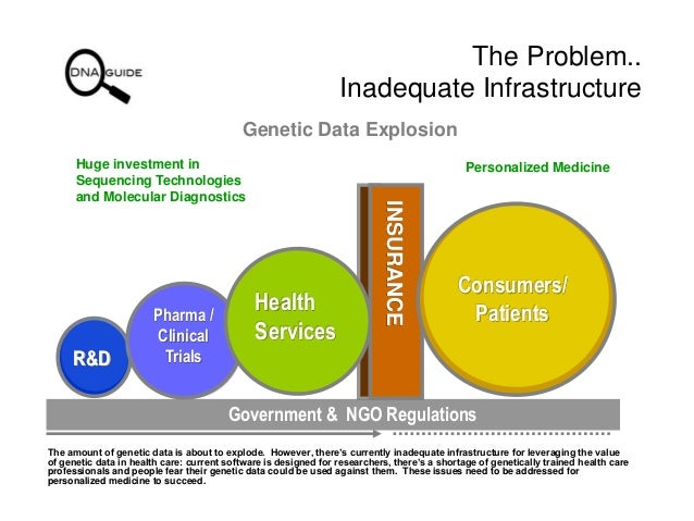 Possible Solution for Managing the Worlds Personal Genetic Data - DNA Guide, Inc. Slide 2