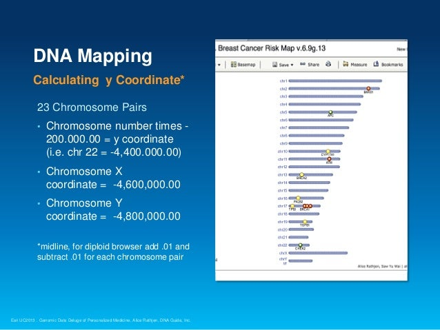 dna guide tech summary mapping genomes w gis