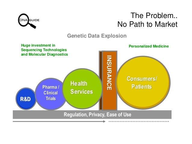 DNA Guide - Full Genome Molecular Diagnostics Platform Slide 2