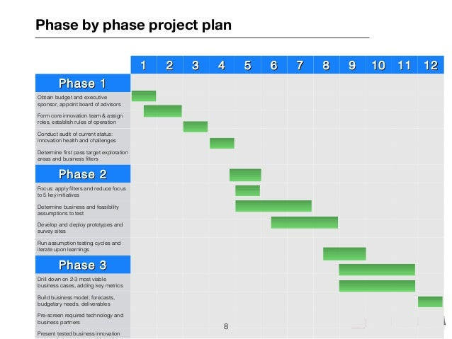 Dn anovation template for Multi generational project plan template