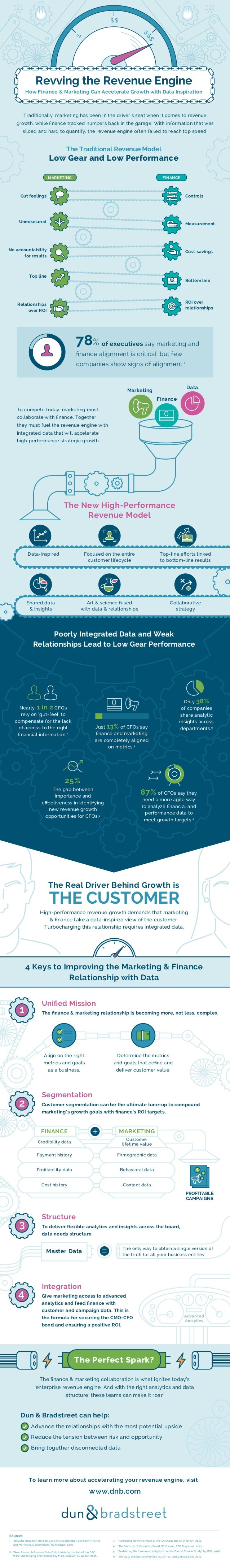 $ $$ $$ $ Revving the Revenue Engine How Finance & Marketing Can Accelerate Growth with Data Inspiration Traditionally, ma...