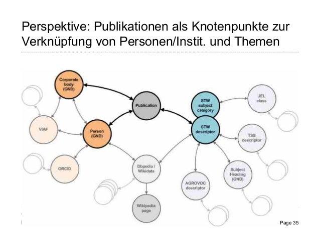 Perspektive: Publikationen als Knotenpunkte zur Verknüpfung von Personen/Instit. und Themen Page 35