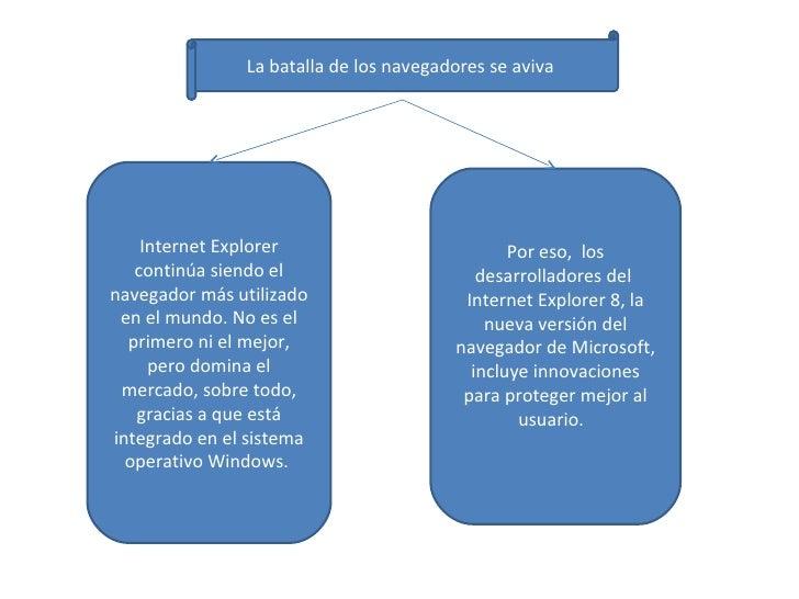 La batalla de los navegadores se aviva  Internet Explorer continúa siendo el navegador más utilizado en el mundo. No es el...