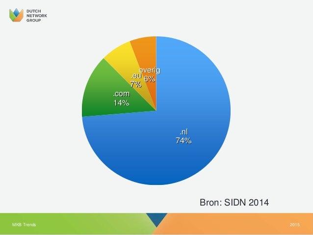 2015MKB Trends Bron: SIDN 2014 .nl 74% .com 14% .eu 7% overig 6%