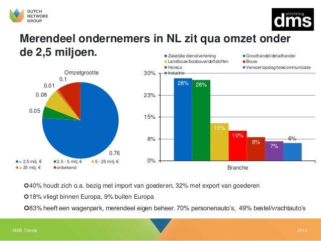 2015MKB Trends Merendeel ondernemers in NL zit qua omzet onder de 2,5 miljoen. 0.76 0.05 0.08 0.01 0.1 Omzetgrootte < 2,5 ...