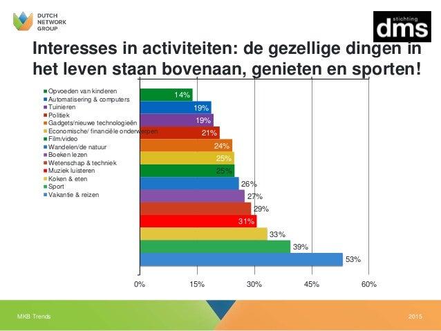 2015MKB Trends Interesses in activiteiten: de gezellige dingen in het leven staan bovenaan, genieten en sporten! 14% 19% 1...