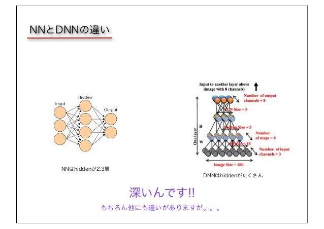 NNはhiddenが2,3層 DNNはhiddenがたくさん NNとDNNの違い 深いんです!! もちろん他にも違いがありますが。。。