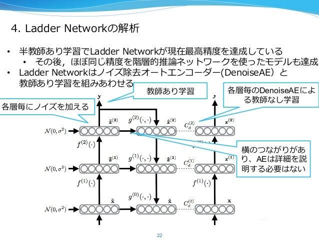 4. Ladder Networkの解析 22 • 半教師あり学習でLadder Networkが現在最⾼高精度度を達成している • その後,ほぼ同じ精度度を階層的推論論ネットワークを使ったモデルも達成 • Ladder Netw...