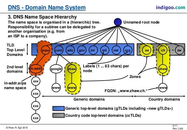 © Peter R. Egli 2015 5/17 Rev. 3.60 DNS - Domain Name System indigoo.com Unnamed root node com edu gov int mil net org ae ...