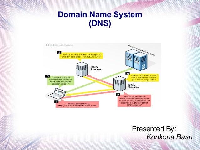 Domain Name System (DNS) Presented By: Konkona Basu