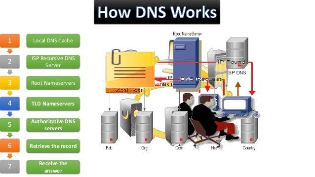 Understanding DNS Traffic Pattern