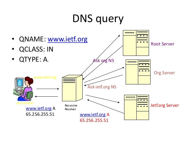 DNS query • QNAME: www.ietf.org • QCLASS: IN • QTYPE: A. Root Server Ietf.org Server Org Server Ask org NS Ask ietf.org NS...