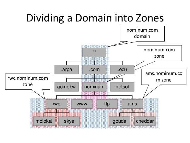 Dividing a Domain into Zones nominum.com domain nominum.com zone ams.nominum.co m zonerwc.nominum.com zone .arpa acmebw mo...