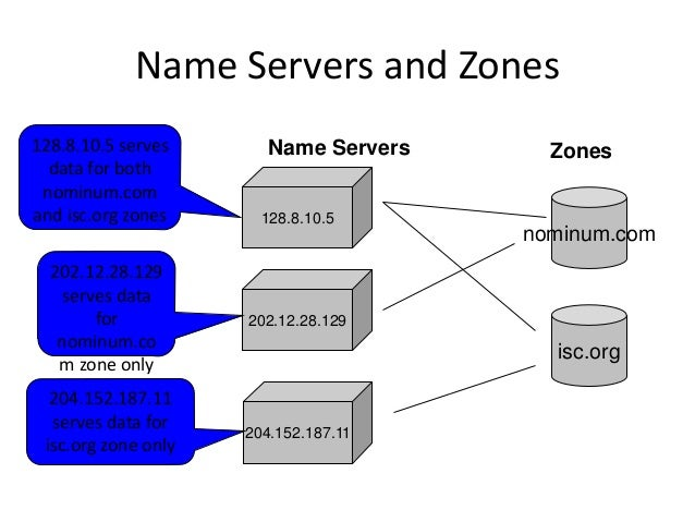 Name Servers and Zones 128.8.10.5 nominum.com 204.152.187.11 202.12.28.129 Name Servers isc.org Zones128.8.10.5 serves dat...