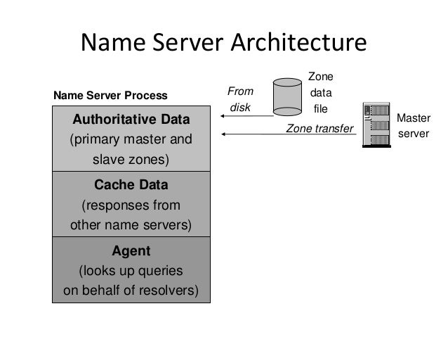 Name Server Architecture Master serverZone transfer Zone data file From disk Authoritative Data (primary master and slave ...