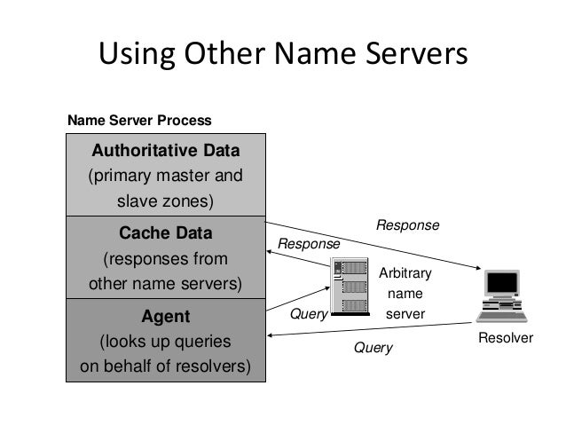 Using Other Name Servers Arbitrary name server Response Resolver Query Query Authoritative Data (primary master and slave ...