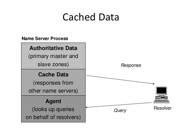 Cached Data Query Response Authoritative Data (primary master and slave zones) Agent (looks up queries on behalf of resolv...