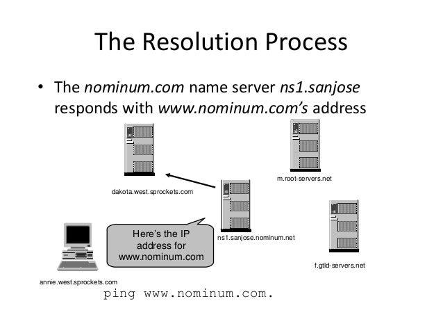 The Resolution Process • The nominum.com name server ns1.sanjose responds with www.nominum.com's address ping www.nominum....