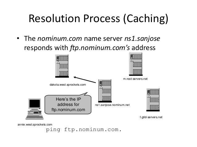 ping ftp.nominum.com. Here's the IP address for ftp.nominum.com Resolution Process (Caching) • The nominum.com name server...