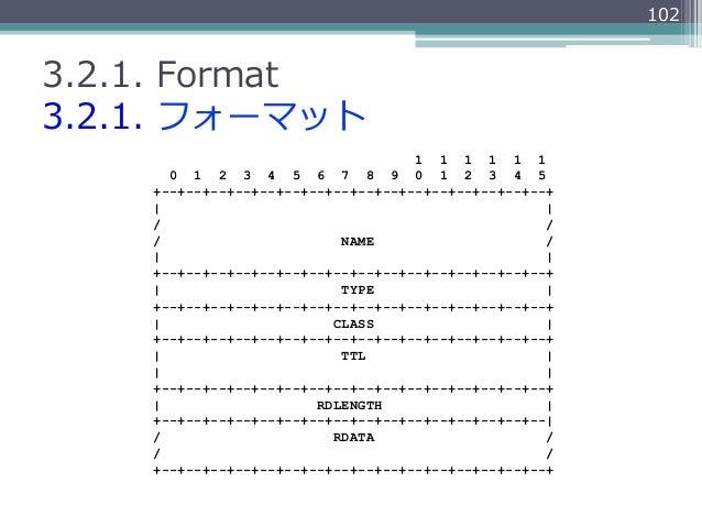 1023.2.1. Format3.2.1. フォーマット                                    1 1 1 1 1 1      0 1 2 3 4 5 6 7 8 9 0 1 2 3 4 5    +--...
