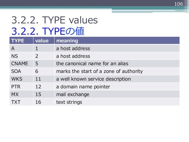 1063.2.2. TYPE values3.2.2. TYPEの値TYPE    value   meaningA       1       a host addressNS      2       a host addre...
