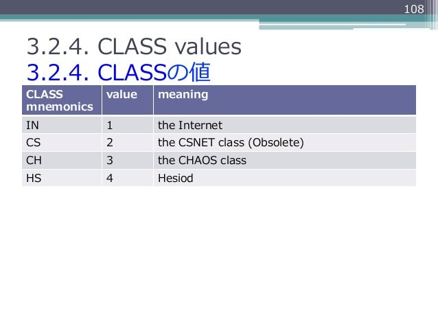 1083.2.4. CLASS values3.2.4. CLASSの値CLASS       value   meaningmnemonicsIN          1       the InternetCS          2 ...