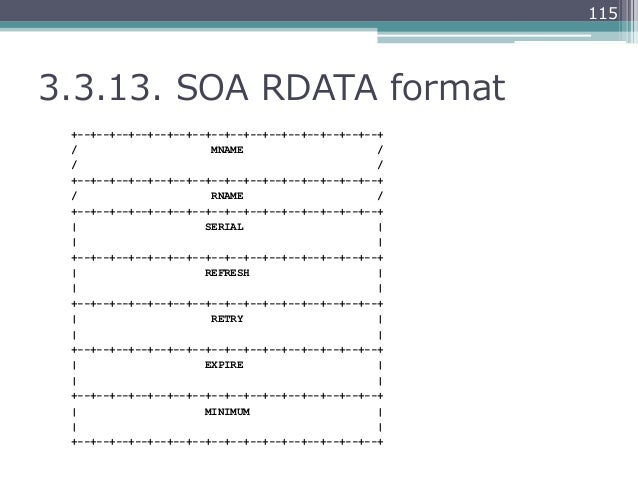 1153.3.13. SOA RDATA format +--+--+--+--+--+--+--+--+--+--+--+--+--+--+--+--+ /                     MNAME              ...