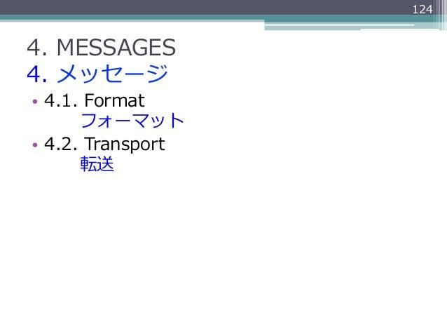 1244. MESSAGES4. メッセージ• 4.1. Format         フォーマット• 4.2. Transport         転送