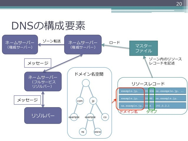 20 DNSの構成要素ネームサーバー    ゾーン転送   ネームサーバー                         ロード(権威サーバー)           (権威サーバー)                              ...