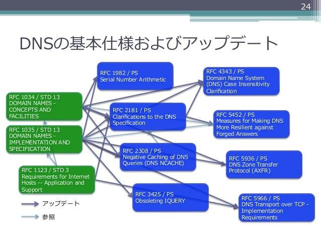 24    DNSの基本仕様およびアップデート                                           RFC 1982 / PS                       RFC 4343 / PS ...