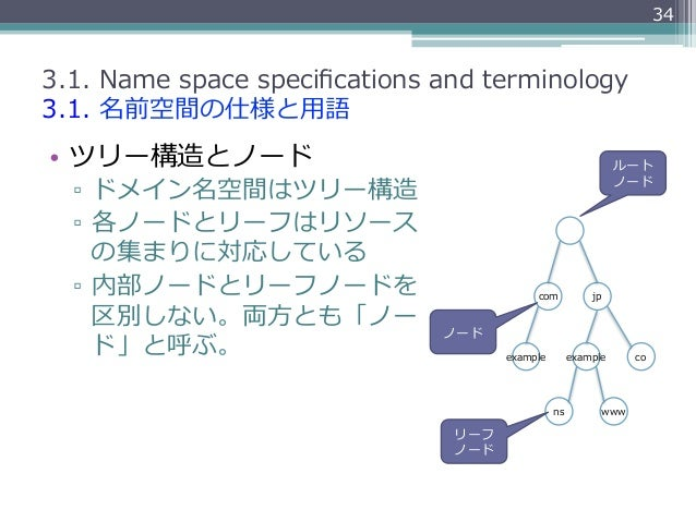 343.1. Name space specifications and terminology3.1. 名前空間の仕様と⽤用語• ツリー構造とノード                                         ...