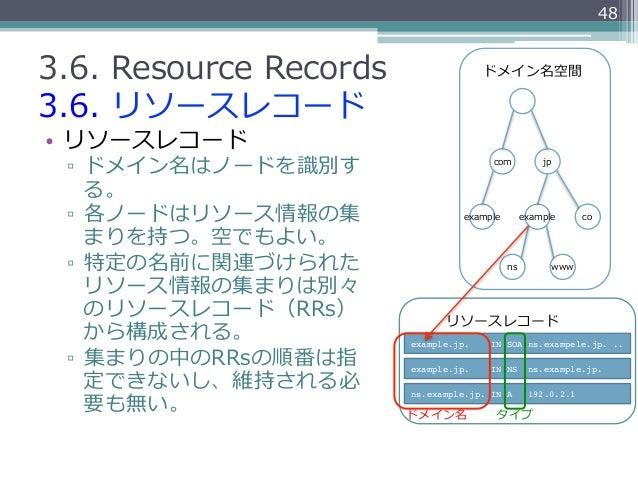 483.6. Resource Records                 ドメイン名空間3.6. リソースレコード• リソースレコード ▫ ドメイン名はノードを識識別す                       com    ...