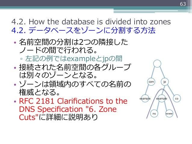 634.2. How the database is divided into zones4.2. データベースをゾーンに分割する⽅方法• 名前空間の分割は2つの隣隣接した   ノードの間で⾏行行われる。  ▫ 左記の例例で...