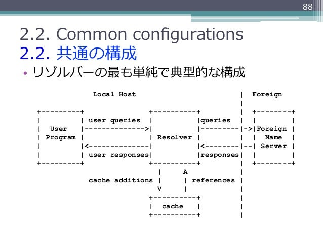 882.2. Common configurations2.2. 共通の構成• リゾルバーの最も単純で典型的な構成               Local Host                          Foreign    ...