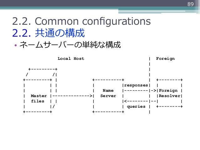 892.2. Common configurations2.2. 共通の構成• ネームサーバーの単純な構成              Local Host                          Foreign         ...