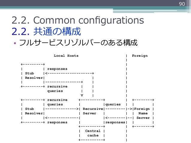 902.2. Common configurations2.2. 共通の構成• フルサービスリゾルバーのある構成                Local Hosts                       Foreign      ...