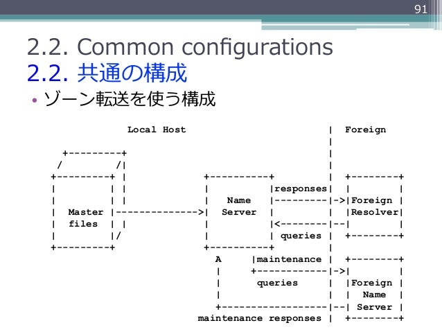 912.2. Common configurations2.2. 共通の構成• ゾーン転送を使う構成               Local Host                          Foreign           ...