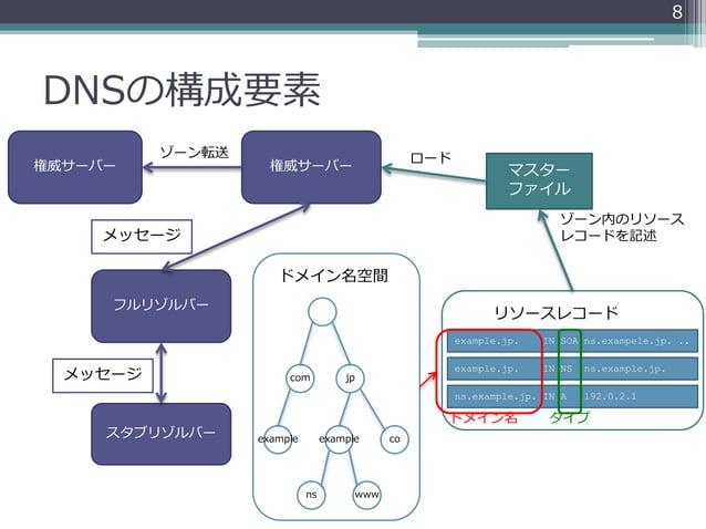 DNSの構成要素 スタブリゾルバー フルリゾルバー メッセージ マスター ファイル com jp coexampleexample ns www ドメイン名空間 権威サーバー メッセージ ロード example.jp. IN NS ns.exa...