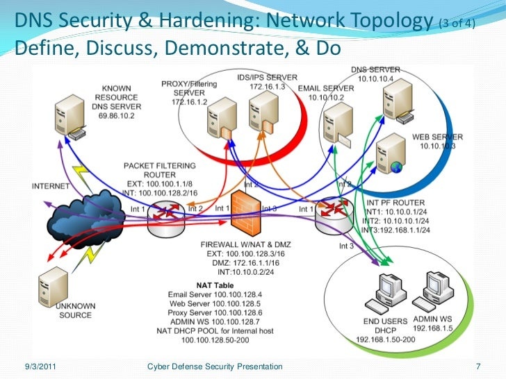 Dns hardening linux os security presentation 6 7 dns security hardening network topology publicscrutiny Image collections