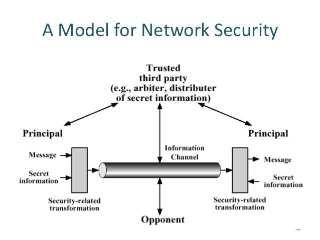 A Model For Network Security 40