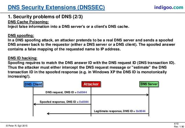 DNSSEC - Domain Name System Se...