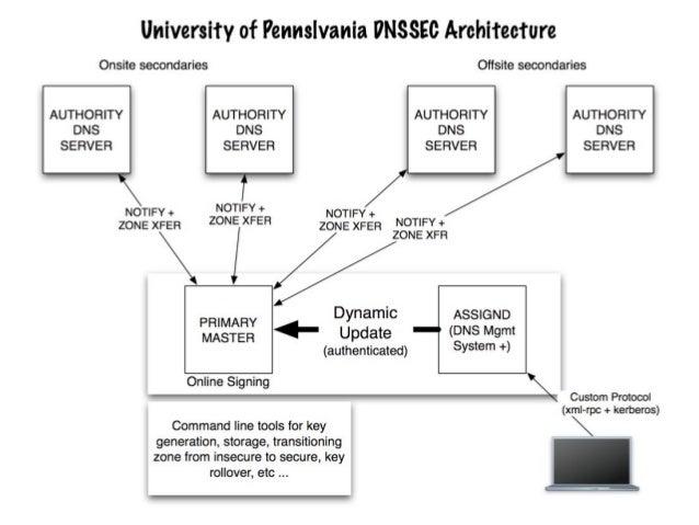 DNSSEC at Penn