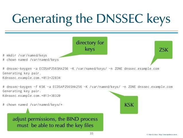 dnssec-keygen ubuntu package