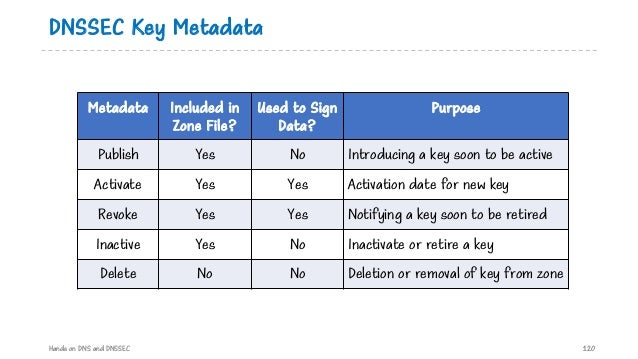 DNSSEC Key Metadata Hands on DNS and DNSSEC 120 Metadata Included in Zone File? Used to Sign Data? Purpose Publish Yes No ...