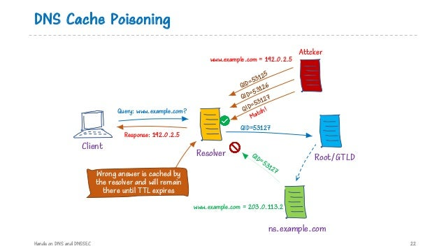 DNS Cache Poisoning Hands on DNS and DNSSEC 22 ns.example.com Resolver Client QID=53125 Query: www.example.com? Response: ...