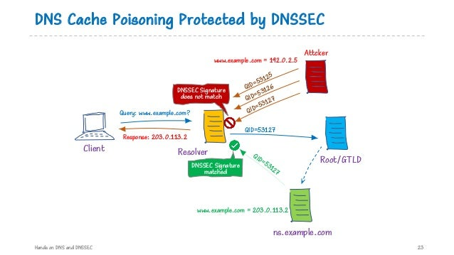 DNS Cache Poisoning Protected by DNSSEC Hands on DNS and DNSSEC 23 ns.example.com ResolverClient QID=53125 Query: www.exam...