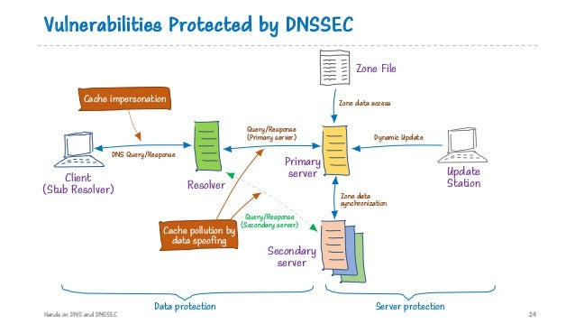 Vulnerabilities Protected by DNSSEC Hands on DNS and DNSSEC 24 Primary server Secondary server Dynamic Update Query/Respon...